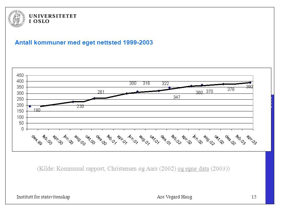 2005 Are Vegard Haug15Institutt for statsvitenskap Antall kommuner med eget nettsted 1999-2003 (Kilde: Kommunal rapport, Christensen og Aars (2002) og