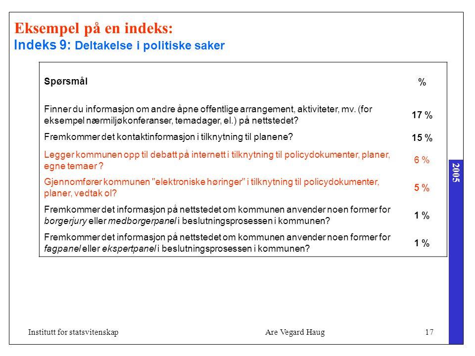 2005 Are Vegard Haug17Institutt for statsvitenskap Spørsmål % Finner du informasjon om andre åpne offentlige arrangement, aktiviteter, mv. (for eksemp
