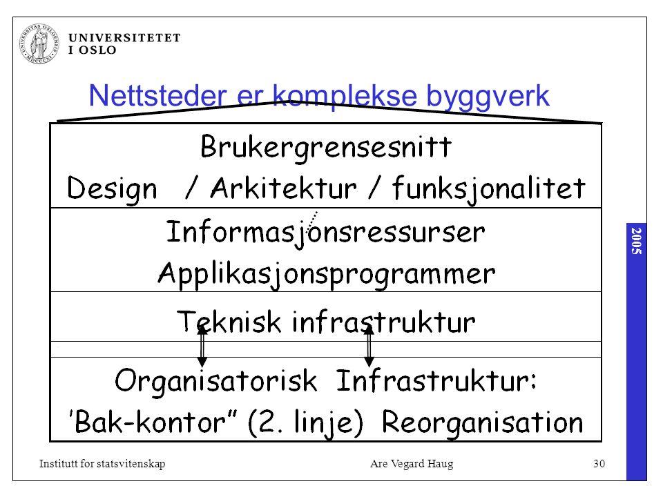 2005 Are Vegard Haug30Institutt for statsvitenskap Nettsteder er komplekse byggverk