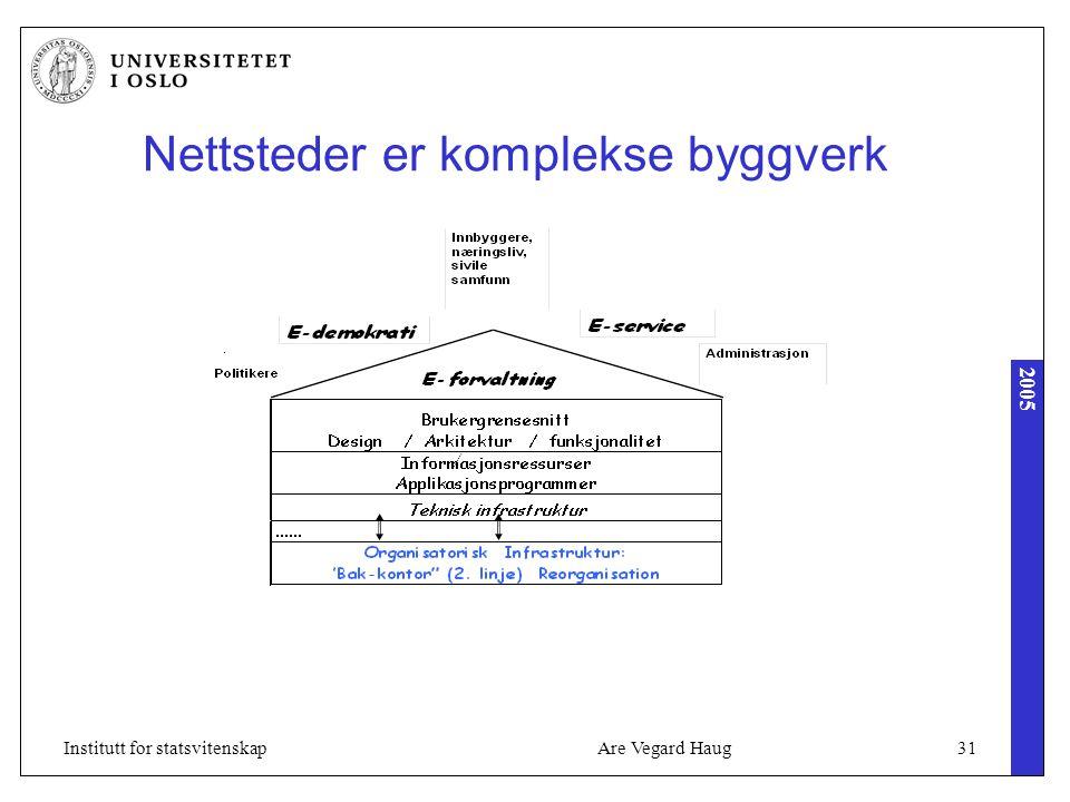 2005 Are Vegard Haug31Institutt for statsvitenskap Nettsteder er komplekse byggverk
