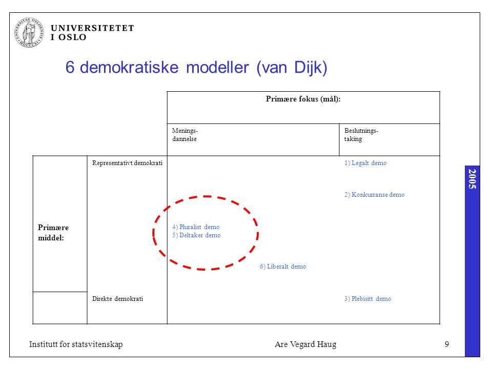 2005 Are Vegard Haug9Institutt for statsvitenskap 6 demokratiske modeller (van Dijk) Primære fokus (mål): Menings- dannelse Beslutnings- taking Repres