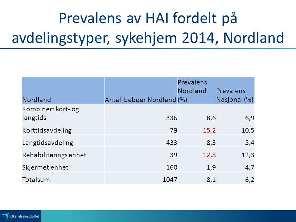 Prevalens av HAI fordelt på avdelingstyper, sykehjem 2014, Nordland NordlandAntall beboer Nordland Prevalens Nordland (%) Prevalens Nasjonal (%) Kombinert kort- og langtids3368,66,9 Korttidsavdeling7915,210,5 Langtidsavdeling4338,35,4 Rehabiliterings enhet3912,812,3 Skjermet enhet1601,94,7 Totalsum10478,16,2