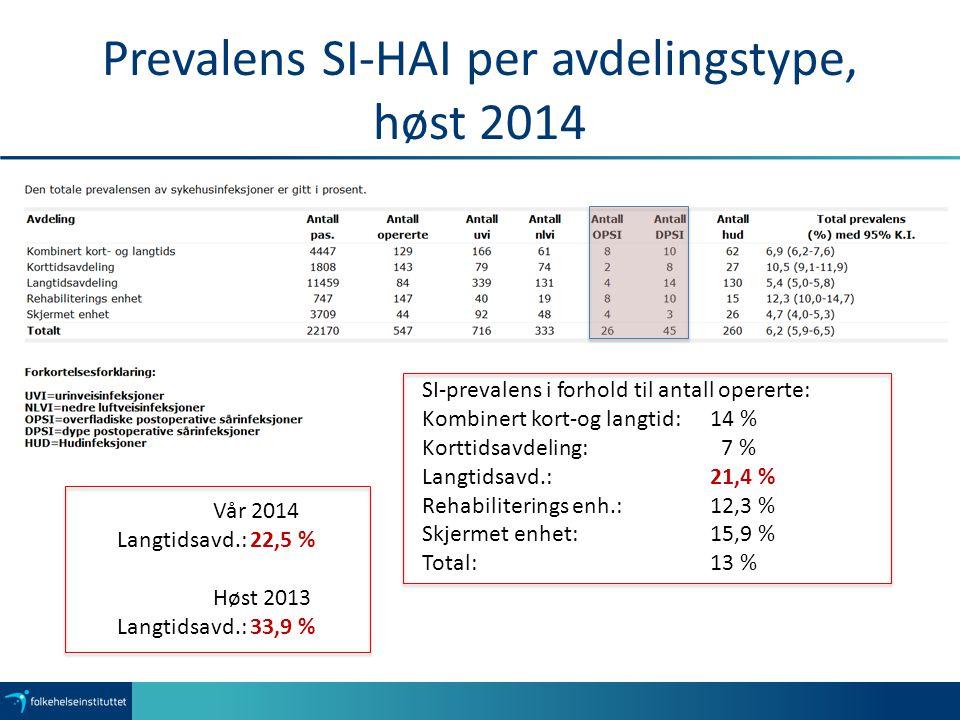 Prevalens SI-HAI per avdelingstype, høst 2014 SI-prevalens i forhold til antall opererte: Kombinert kort-og langtid: 14 % Korttidsavdeling: 7 % Langtidsavd.: 21,4 % Rehabiliterings enh.:12,3 % Skjermet enhet:15,9 % Total: 13 % Vår 2014 Langtidsavd.: 22,5 % Høst 2013 Langtidsavd.: 33,9 %