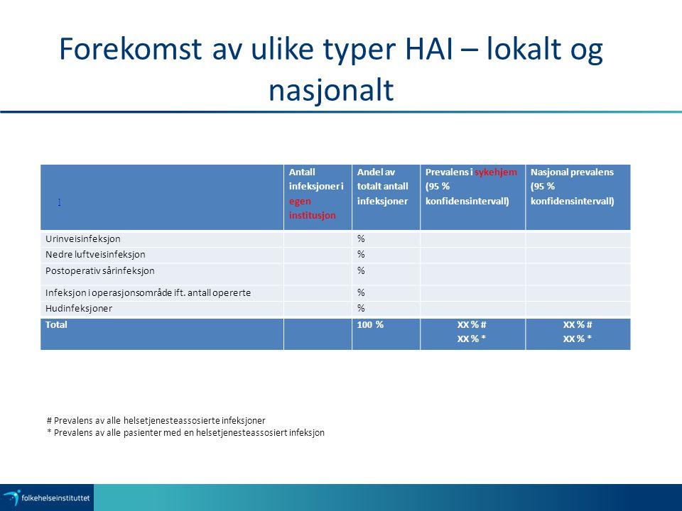 Forekomst av ulike typer HAI – lokalt og nasjonalt Antall infeksjoner i egen institusjon Andel av totalt antall infeksjoner Prevalens i sykehjem (95 % konfidensintervall) Nasjonal prevalens (95 % konfidensintervall) Urinveisinfeksjon % Nedre luftveisinfeksjon % Postoperativ sårinfeksjon % Infeksjon i operasjonsområde ift.