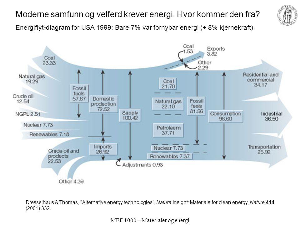 MEF 1000 – Materialer og energi Dresselhaus & Thomas,
