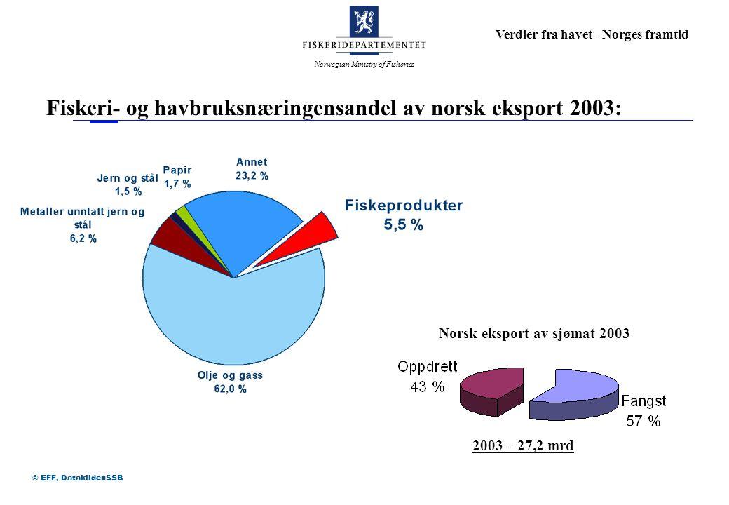 Norwegian Ministry of Fisheries Verdier fra havet - Norges framtid © EFF, Datakilde=SSB Fiskeri- og havbruksnæringensandel av norsk eksport 2003: 2003 – 27,2 mrd Norsk eksport av sjømat 2003