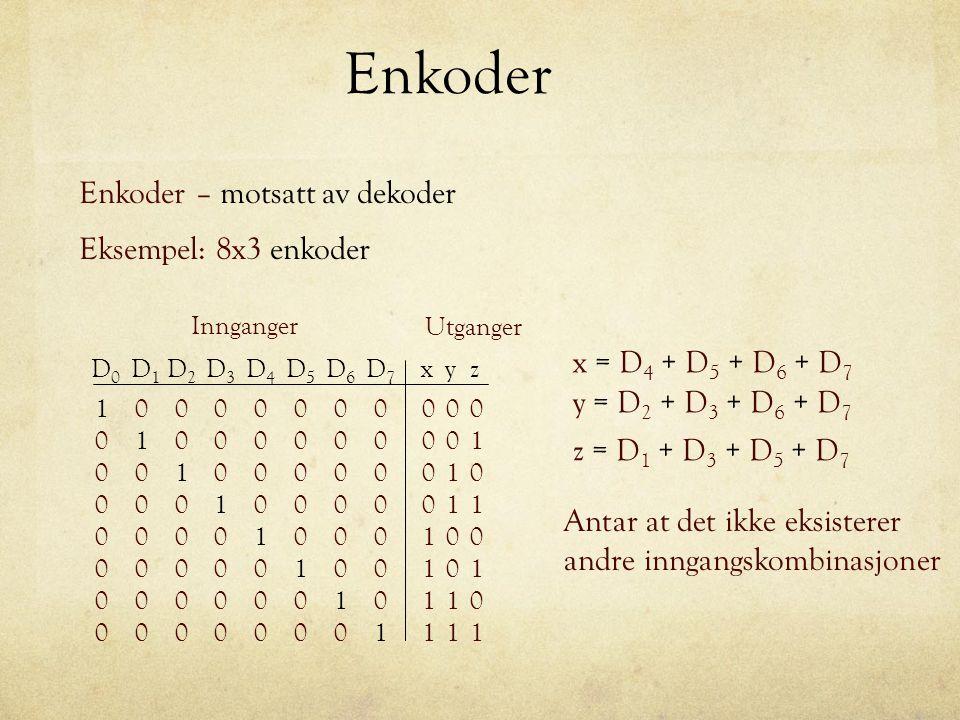 Enkoder Enkoder – motsatt av dekoder Utganger Innganger 00 01 01 11 1 0 0 0 xyz 00 01 01 11 0 0 0 0 1 1 1 1 D0D0 0 0 0 0 0 1 0 0 D1D1 0 0 0 0 D2D2 0 0