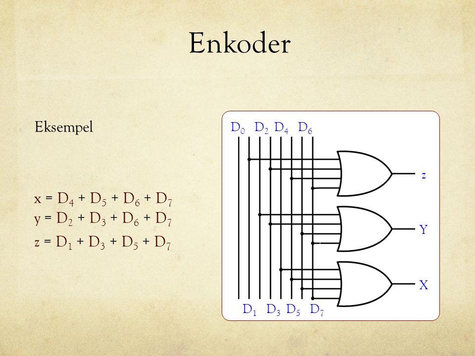 Enkoder Eksempel D0D0 D1D1 D2D2 D3D3 D4D4 D5D5 D6D6 D7D7 X Y z x = D 4 + D 5 + D 6 + D 7 y = D 2 + D 3 + D 6 + D 7 z = D 1 + D 3 + D 5 + D 7