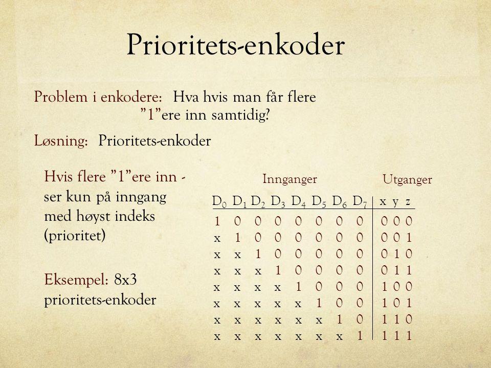 """Prioritets-enkoder Problem i enkodere: Hva hvis man får flere """"1""""ere inn samtidig? Utganger Innganger 00 01 01 11 1 x x x xyz 00 01 01 11 0 0 0 0 1 1"""