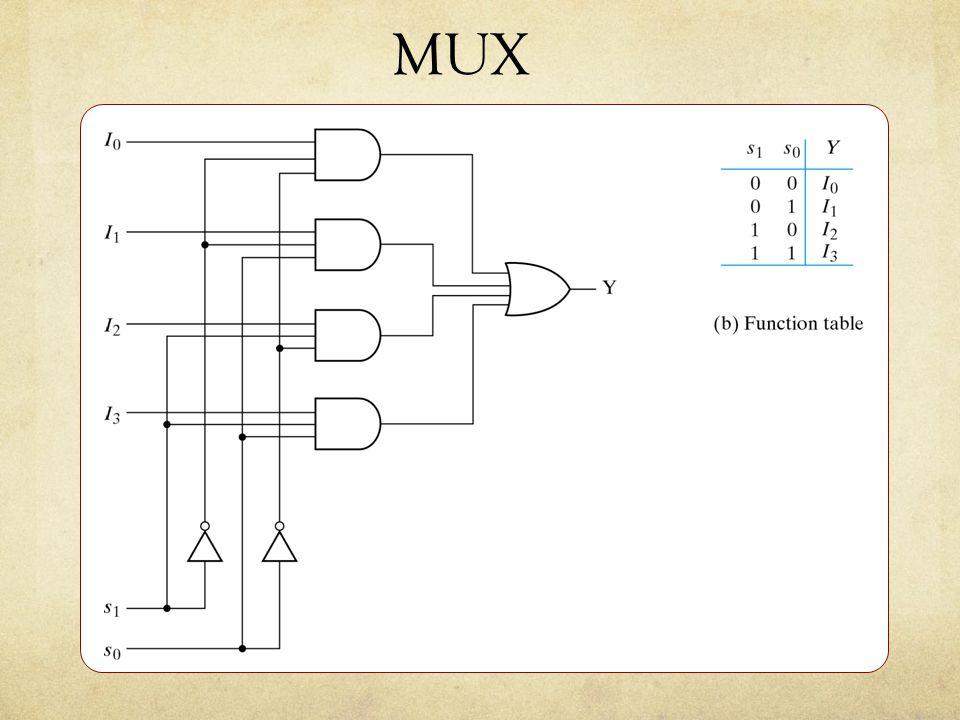 MUX Eksempel: 4-1 MUX