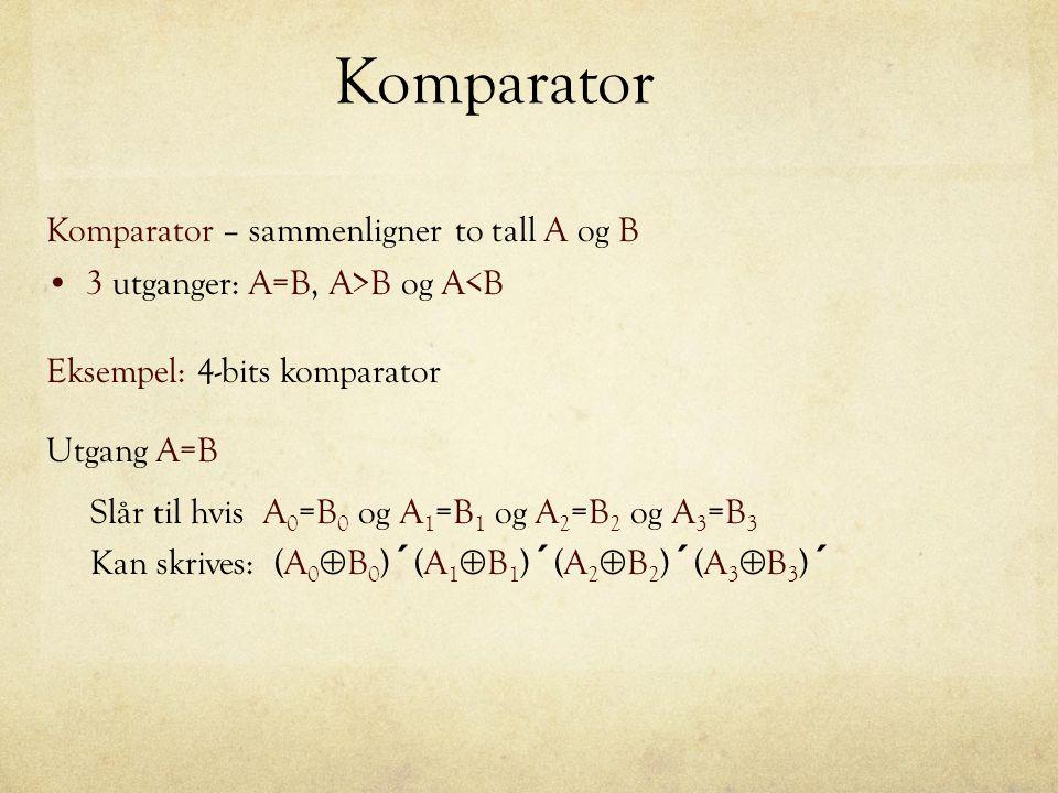 Komparator - eksempel Utgang A>B slår til hvis: (A 3 >B 3 ) eller (A 2 >B 2 og A 3 =B 3 ) eller (A 1 >B 1 og A 2 =B 2 og A 3 =B 3 ) eller (A 0 >B 0 og A 1 =B 1 og A 2 =B 2 og A 3 =B 3 ) Kan skrives: (A 3 B 3 ´ ) + (A 2 B 2 ´ ) (A 3  B 3 ) ´ + (A 1 B 1 ´ ) (A 2  B 2 ) ´ (A 3  B 3 ) ´ + (A 0 B 0 ´ )(A 1  B 1 ) ´ (A 2  B 2 ) ´ (A 3  B 3 ) ´
