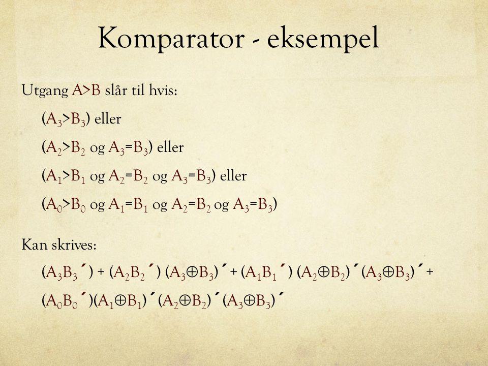 Komparator - eksempel Utgang A<B slår til hvis: (A 3 <B 3 ) eller (A 2 <B 2 og A 3 =B 3 ) eller (A 1 <B 1 og A 2 =B 2 og A 3 =B 3 ) eller (A 0 <B 0 og A 1 =B 1 og A 2 =B 2 og A 3 =B 3 ) Kan skrives: (A 3 ´ B 3 ) + (A 2 ´ B 2 ) (A 3  B 3 ) ´ + (A 1 ´ B 1 ) (A 2  B 2 ) ´ (A 3  B 3 ) ´ + (A 0 ´ B 0 )(A 1  B 1 ) ´ (A 2  B 2 ) ´ (A 3  B 3 ) ´