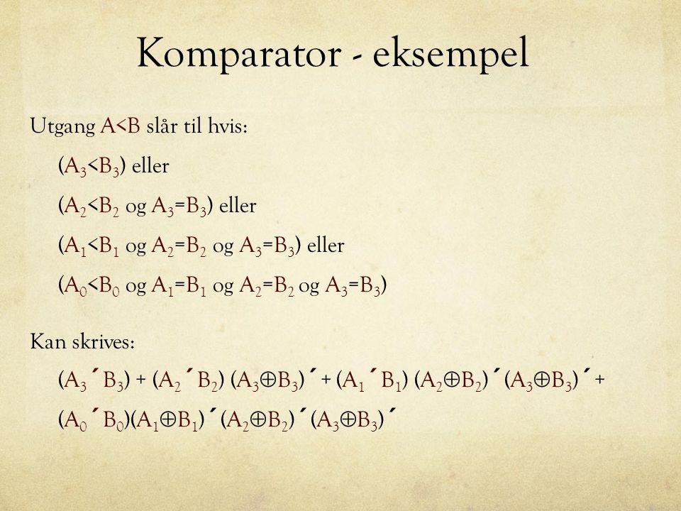 Komparator - eksempel Utgang A<B slår til hvis: (A 3 <B 3 ) eller (A 2 <B 2 og A 3 =B 3 ) eller (A 1 <B 1 og A 2 =B 2 og A 3 =B 3 ) eller (A 0 <B 0 og