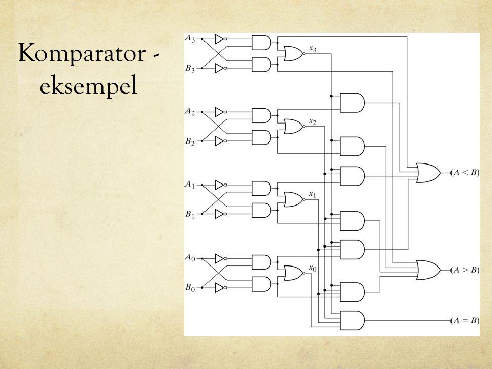 En minimal RISC - CPU Den følgende RISC prosessoren er kraftig forenklet, men er fullt funksjonell, og med mer minne kan den utføre alle oppgaver man kan forvente av en vanlig CPU Den følgende RISC prosessoren kunne ha vært forenklet ytterligere men dette er ikke gjort av pedagogiske grunner Vi vil nå presentere en ekstrem RISC prosessor med kun 6 instruksjoner.