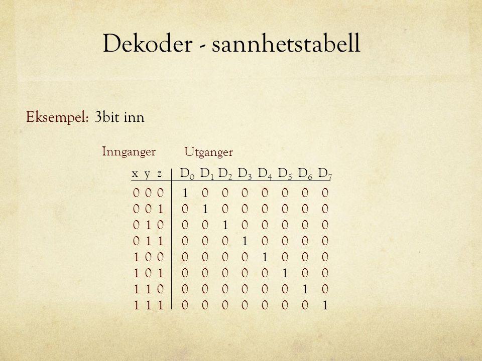 Dekoder - sannhetstabell Eksempel: 3bit inn Utganger Innganger 00 01 01 11 1 0 0 0 xyz 00 01 01 11 0 0 0 0 1 1 1 1 D0D0 0 0 0 0 0 1 0 0 D1D1 0 0 0 0 D
