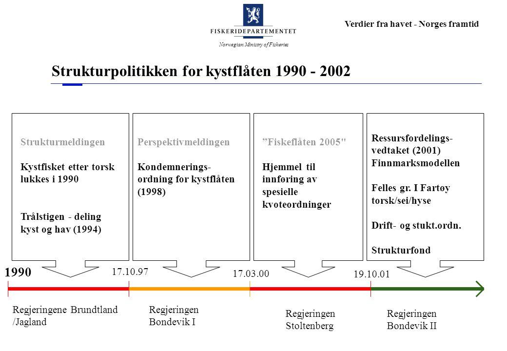 Norwegian Ministry of Fisheries Verdier fra havet - Norges framtid 1990 Regjeringene Brundtland /Jagland 17.10.97 17.03.00 Regjeringen Stoltenberg 19.