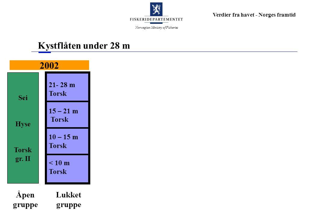 Norwegian Ministry of Fisheries Verdier fra havet - Norges framtid Kystflåten under 28 m 21- 28 m Torsk 15 – 21 m Torsk 10 – 15 m Torsk < 10 m Torsk S
