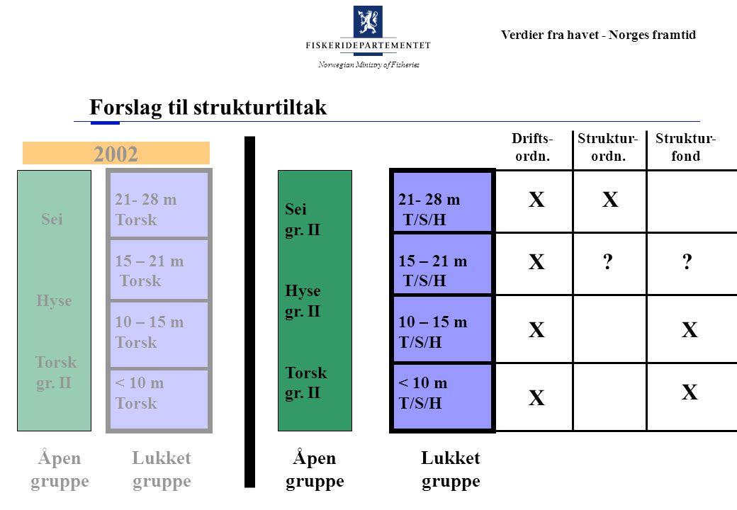 Norwegian Ministry of Fisheries Verdier fra havet - Norges framtid Forslag til strukturtiltak 21- 28 m Torsk 15 – 21 m Torsk 10 – 15 m Torsk < 10 m To