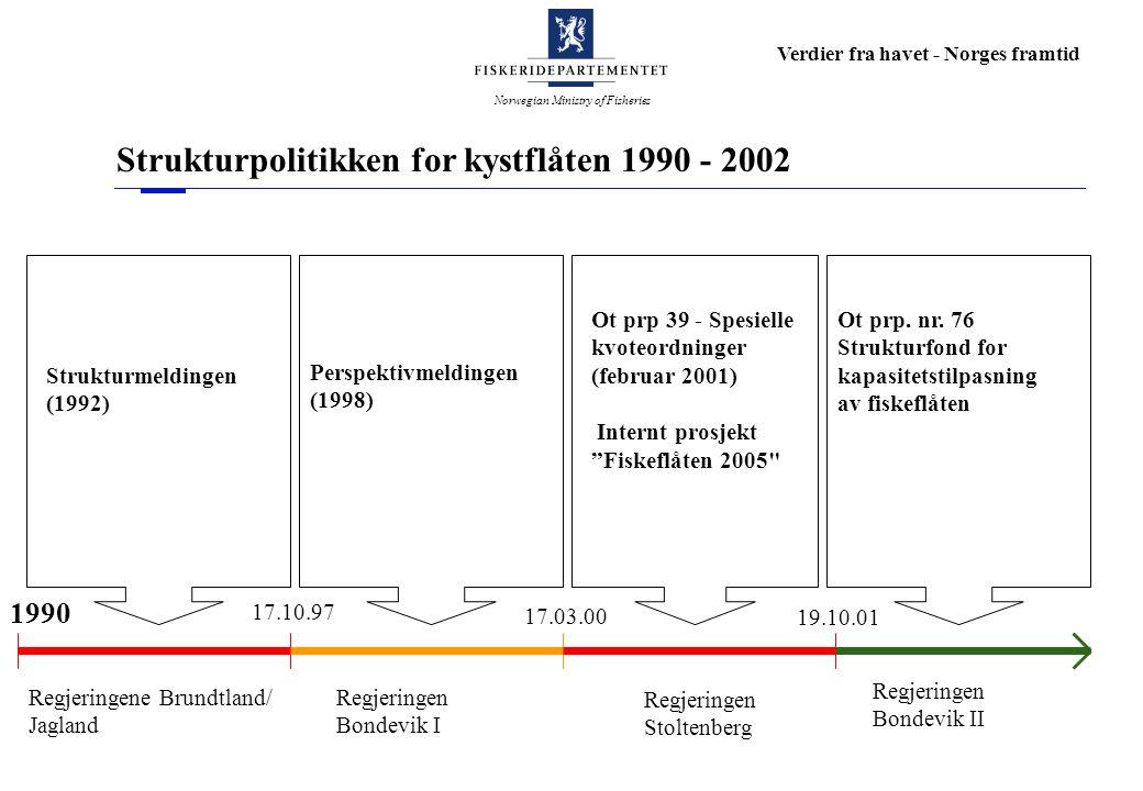 Norwegian Ministry of Fisheries Verdier fra havet - Norges framtid 1990 Regjeringene Brundtland/ Jagland 17.10.97 17.03.00 Regjeringen Stoltenberg 19.