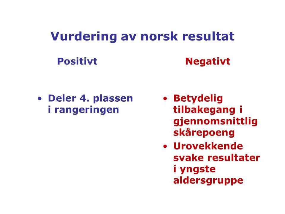 Vurdering av norsk resultat PositivtNegativt Deler 4.