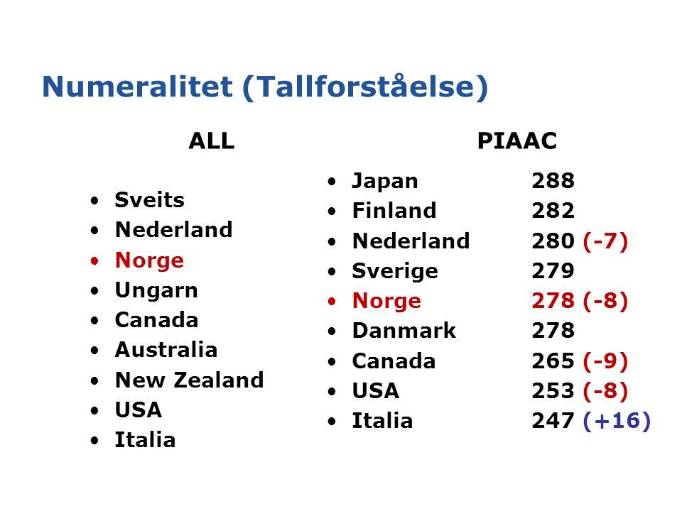Numeralitet (Tallforståelse) ALL PIAAC Sveits Nederland Norge Ungarn Canada Australia New Zealand USA Italia Japan288 Finland282 Nederland 280 (-7) Sverige279 Norge278 (-8) Danmark278 Canada265 (-9) USA253 (-8) Italia247 (+16)