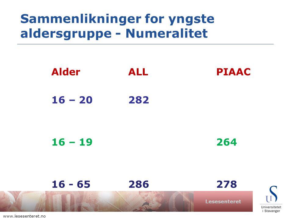 Lesesenteret www.lesesenteret.no Sammenlikninger for yngste aldersgruppe - Numeralitet AlderALL PIAAC 16 – 20282 16 – 19264 16 - 65286278