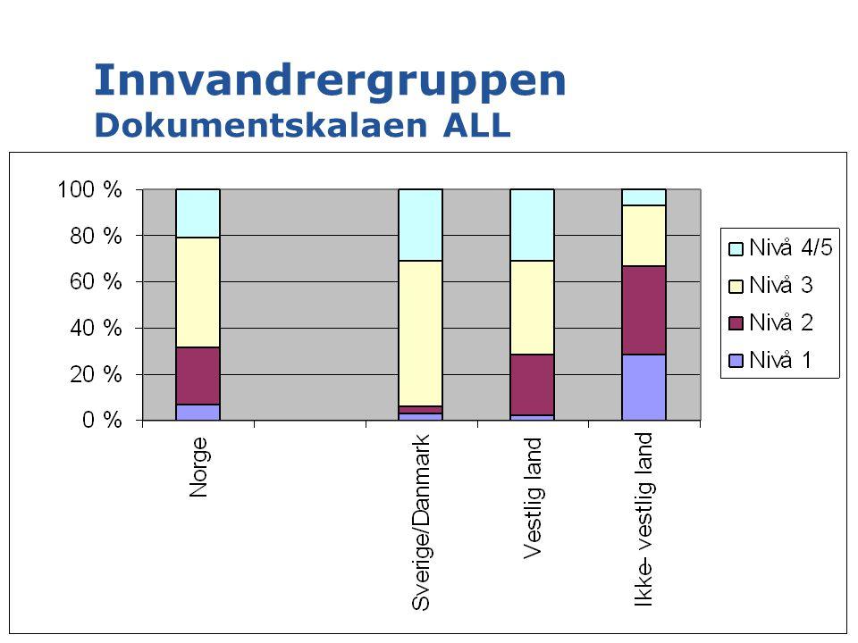 Innvandrergruppen Dokumentskalaen ALL