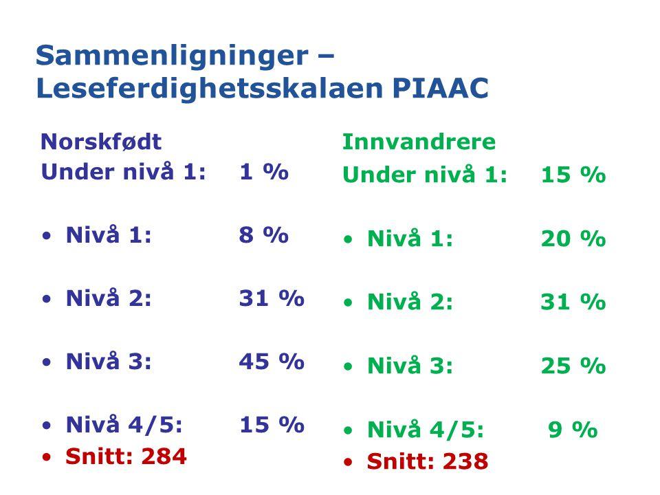 Sammenligninger – Leseferdighetsskalaen PIAAC Norskfødt Under nivå 1:1 % Nivå 1:8 % Nivå 2:31 % Nivå 3:45 % Nivå 4/5:15 % Snitt: 284 Innvandrere Under nivå 1:15 % Nivå 1:20 % Nivå 2:31 % Nivå 3:25 % Nivå 4/5: 9 % Snitt: 238