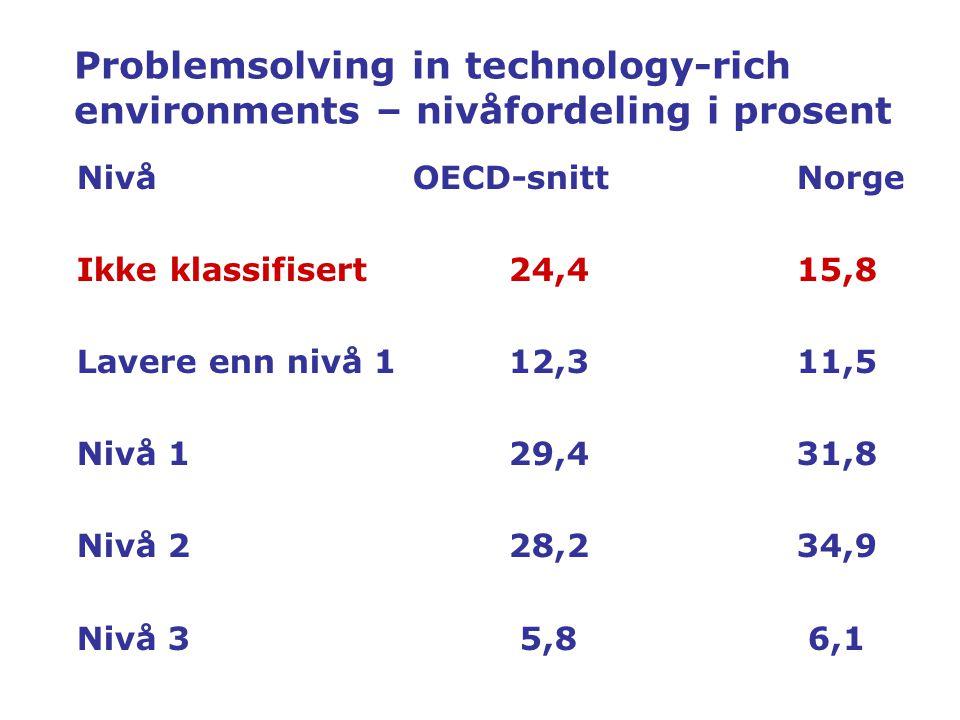 Problemsolving in technology-rich environments – nivåfordeling i prosent NivåOECD-snittNorge Ikke klassifisert24,415,8 Lavere enn nivå 112,311,5 Nivå 129,431,8 Nivå 228,234,9 Nivå 3 5,8 6,1