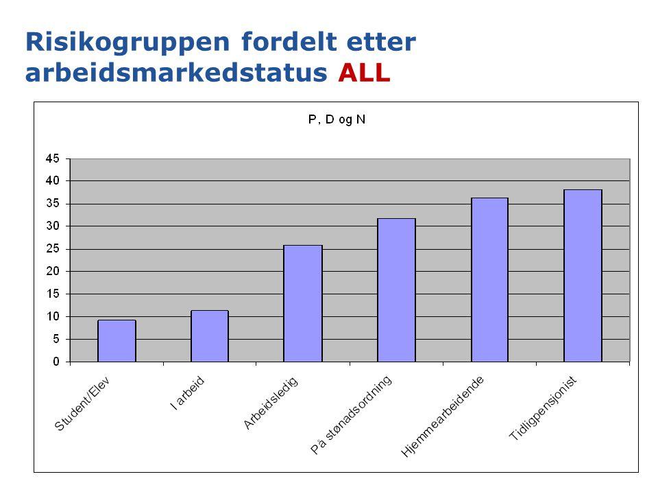 Risikogruppen fordelt etter arbeidsmarkedstatus ALL