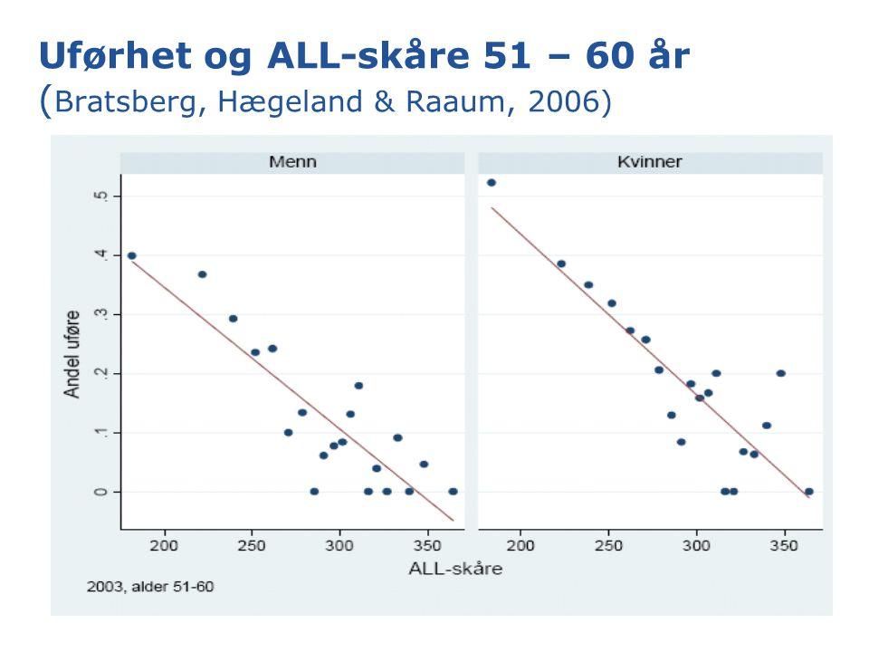 Uførhet og ALL-skåre 51 – 60 år ( Bratsberg, Hægeland & Raaum, 2006)