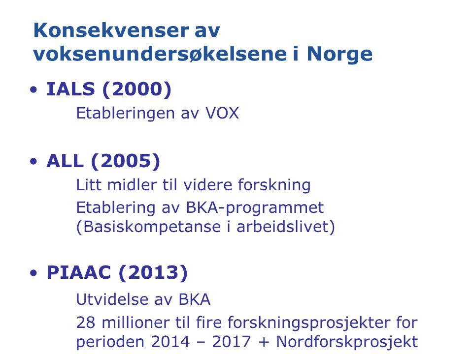 Konsekvenser av voksenundersøkelsene i Norge IALS (2000) Etableringen av VOX ALL (2005) Litt midler til videre forskning Etablering av BKA-programmet (Basiskompetanse i arbeidslivet) PIAAC (2013) Utvidelse av BKA 28 millioner til fire forskningsprosjekter for perioden 2014 – 2017 + Nordforskprosjekt