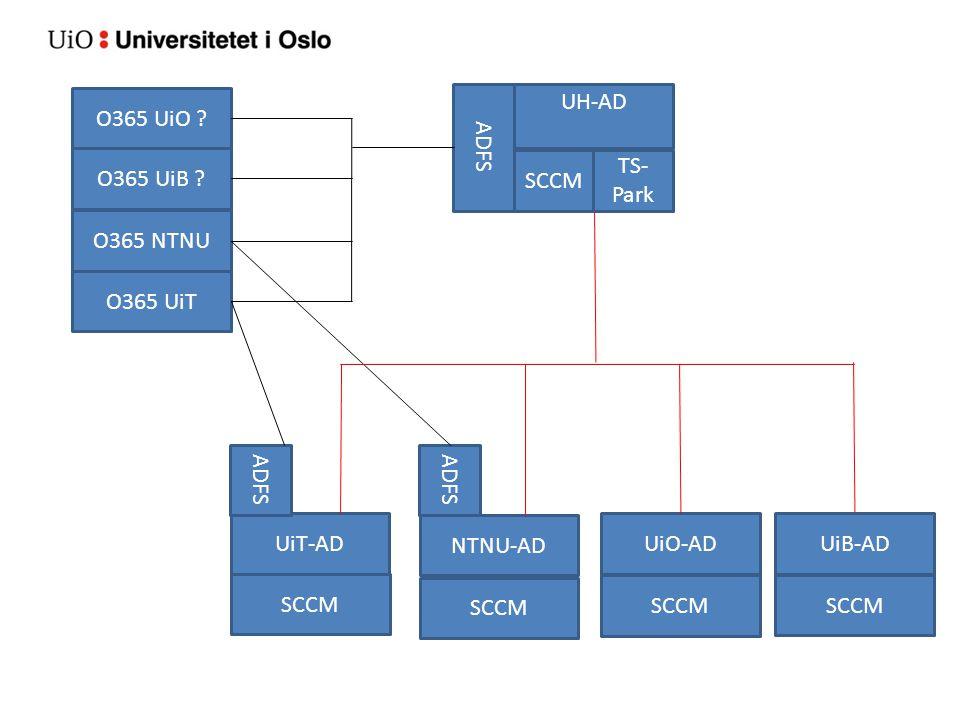 O365 UiO ? O365 UiB ? UH-AD O365 UiT O365 NTNU SCCM TS- Park ADFS UiT-AD NTNU-AD UiO-ADUiB-AD ADFS SCCM