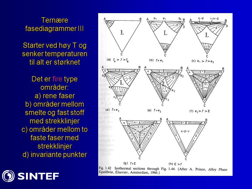 Ternære fasediagrammer III Starter ved høy T og senker temperaturen til alt er størknet Det er fire type områder: a) rene faser b) områder mellom smel