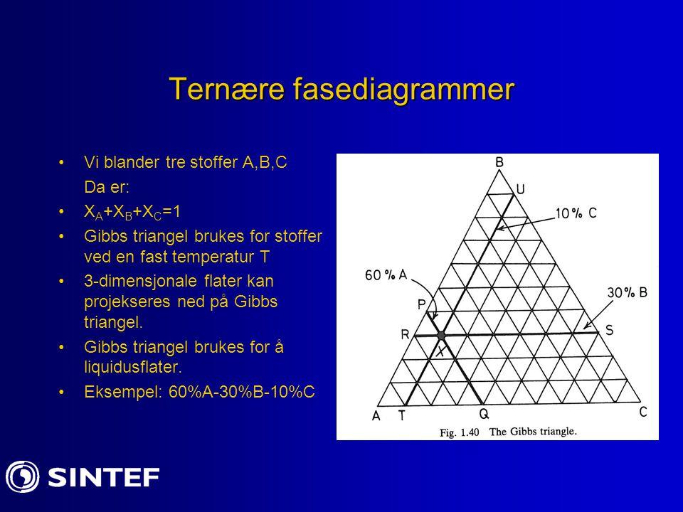 Ternære fasediagrammer Vi blander tre stoffer A,B,C Da er: X A +X B +X C =1 Gibbs triangel brukes for stoffer ved en fast temperatur T 3-dimensjonale