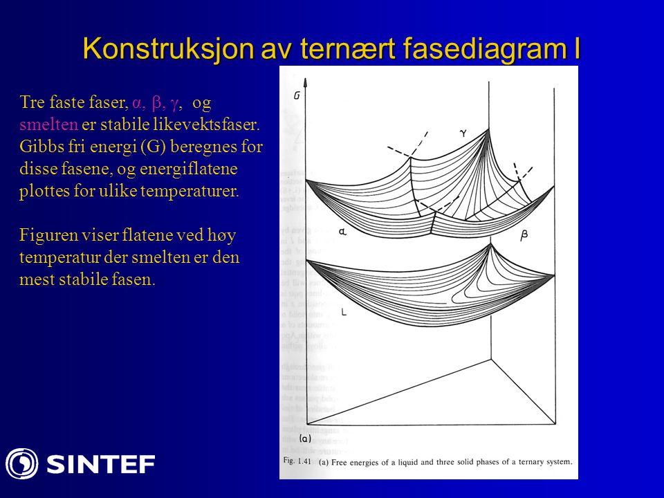 Konstruksjon av ternært fasediagram I Tre faste faser, α, , , og smelten er stabile likevektsfaser. Gibbs fri energi (G) beregnes for disse fasene,