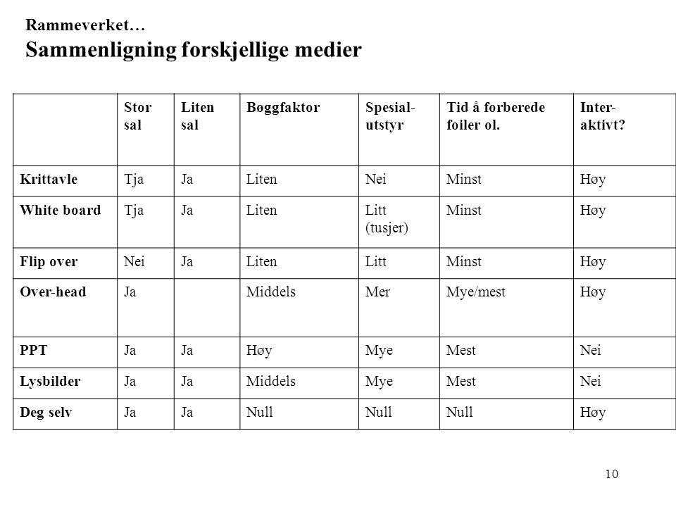 10 Rammeverket… Sammenligning forskjellige medier Stor sal Liten sal BøggfaktorSpesial- utstyr Tid å forberede foiler ol.