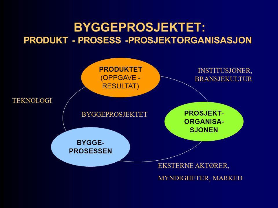 BYGGEPROSJEKTET: PRODUKT - PROSESS -PROSJEKTORGANISASJON PRODUKTET (OPPGAVE - RESULTAT) BYGGE- PROSESSEN PROSJEKT- ORGANISA- SJONEN BYGGEPROSJEKTET EKSTERNE AKTØRER, MYNDIGHETER, MARKED INSTITUSJONER, BRANSJEKULTUR TEKNOLOGI