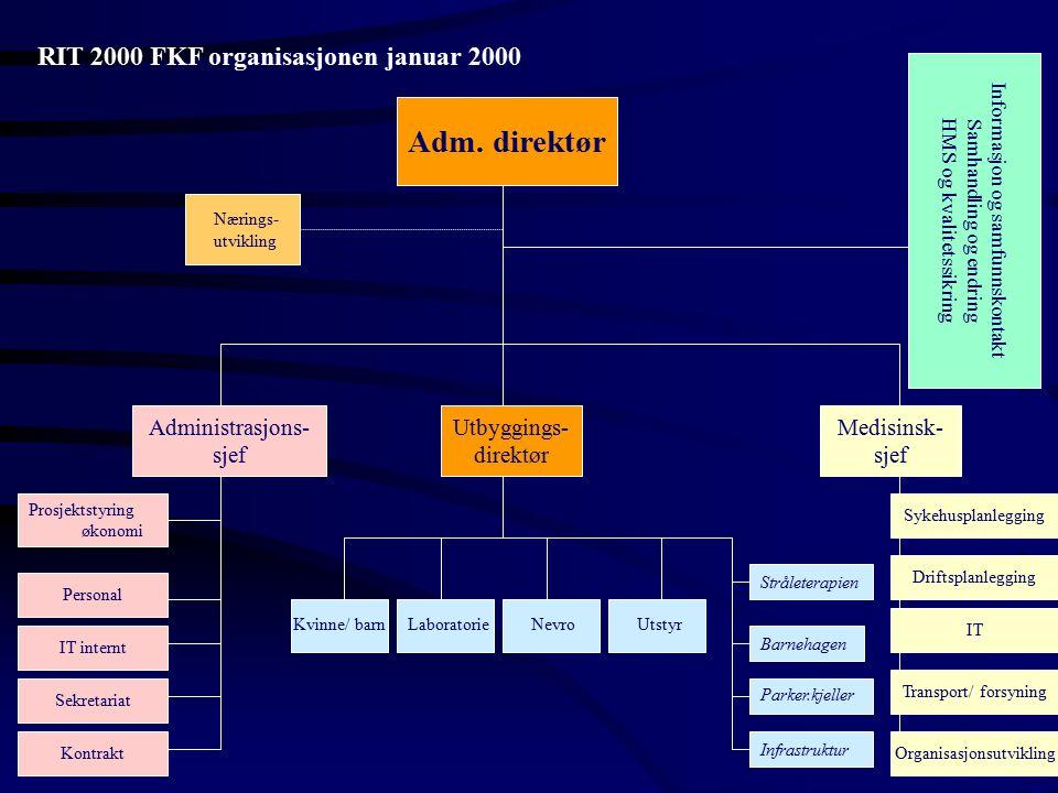 RIT 2000 FKF organisasjonen januar 2000 Adm. direktør Informasjon og samfunnskontakt Samhandling og endring HMS og kvalitetssikring Nærings- utvikling