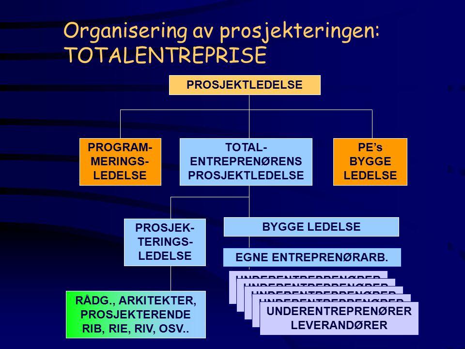 Organisering av prosjekteringen: TOTALENTREPRISE PROSJEKTLEDELSE PROSJEK- TERINGS- LEDELSE TOTAL- ENTREPRENØRENS PROSJEKTLEDELSE PROGRAM- MERINGS- LEDELSE RÅDG., ARKITEKTER, PROSJEKTERENDE RIB, RIE, RIV, OSV..