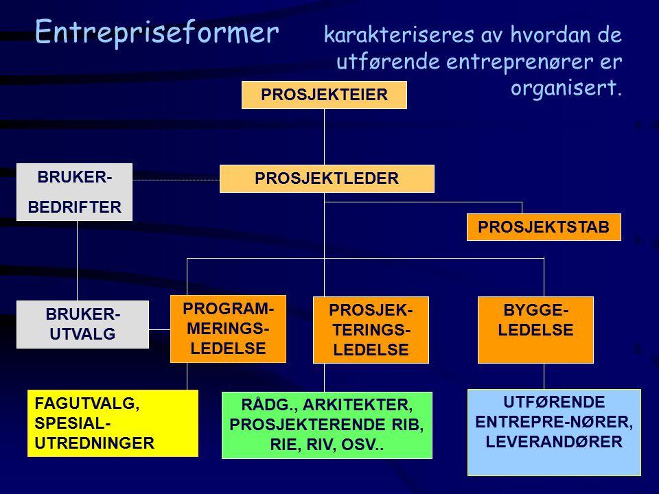 Entrepriseformer PROSJEKTLEDER PROSJEK- TERINGS- LEDELSE PROSJEKTEIER PROSJEKTSTAB BRUKER- BEDRIFTER BYGGE- LEDELSE BRUKER- UTVALG PROGRAM- MERINGS- LEDELSE FAGUTVALG, SPESIAL- UTREDNINGER karakteriseres av hvordan de utførende entreprenører er organisert.