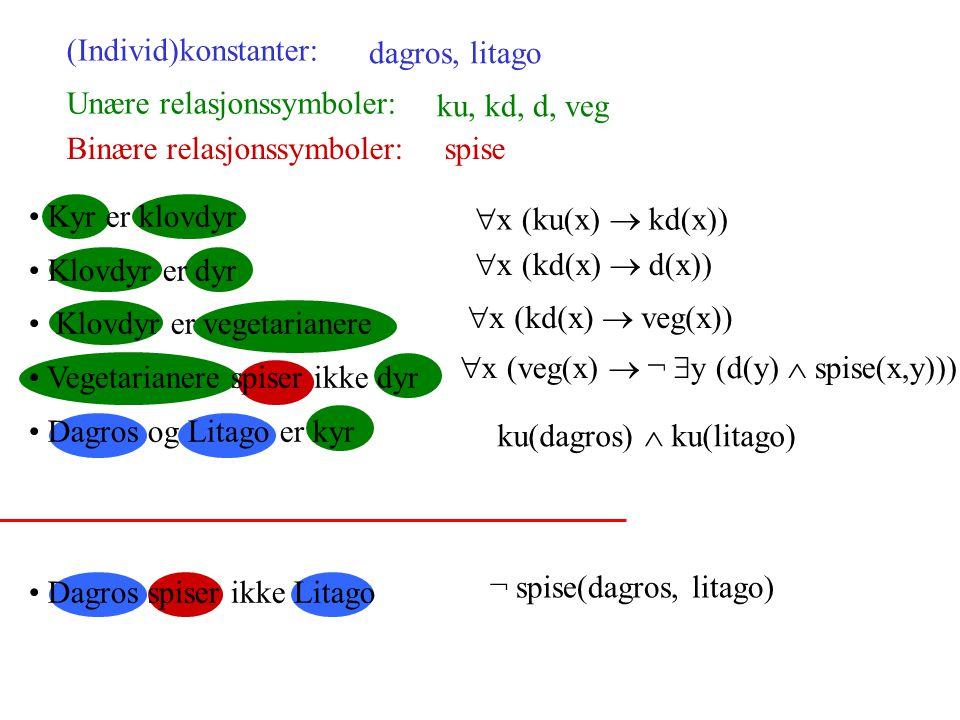 Kyr er klovdyr Klovdyr er dyr Klovdyr er vegetarianere Vegetarianere spiser ikke dyr Dagros og Litago er kyr Dagros spiser ikke Litago (Individ)konstanter: dagros, litago Unære relasjonssymboler: ku, kd, d, veg Binære relasjonssymboler:spise  x (ku(x)  kd(x))  x (kd(x)  d(x))  x (kd(x)  veg(x))  x (veg(x)  ¬  y (d(y)  spise(x,y))) ku(dagros)  ku(litago) ¬ spise(dagros, litago)