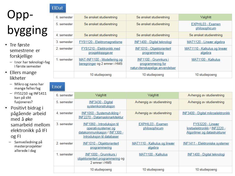 Opp- bygging Tre første semestrene er forskjellige – I:nor har teknologi-fag i første semester Ellers mange likheter – Mikro og nano har mange felles fag – FYS1210 og INF1411 kan på sikt fusjoneres.