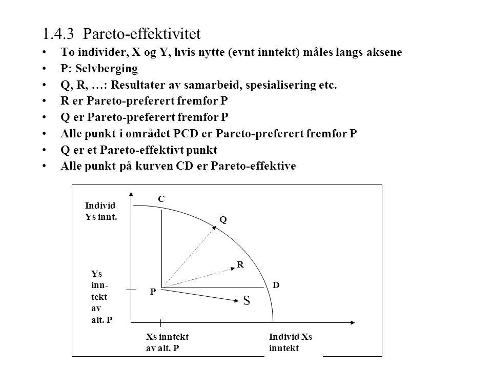 1.4.3 Pareto-effektivitet To individer, X og Y, hvis nytte (evnt inntekt) måles langs aksene P: Selvberging Q, R, …: Resultater av samarbeid, spesialisering etc.