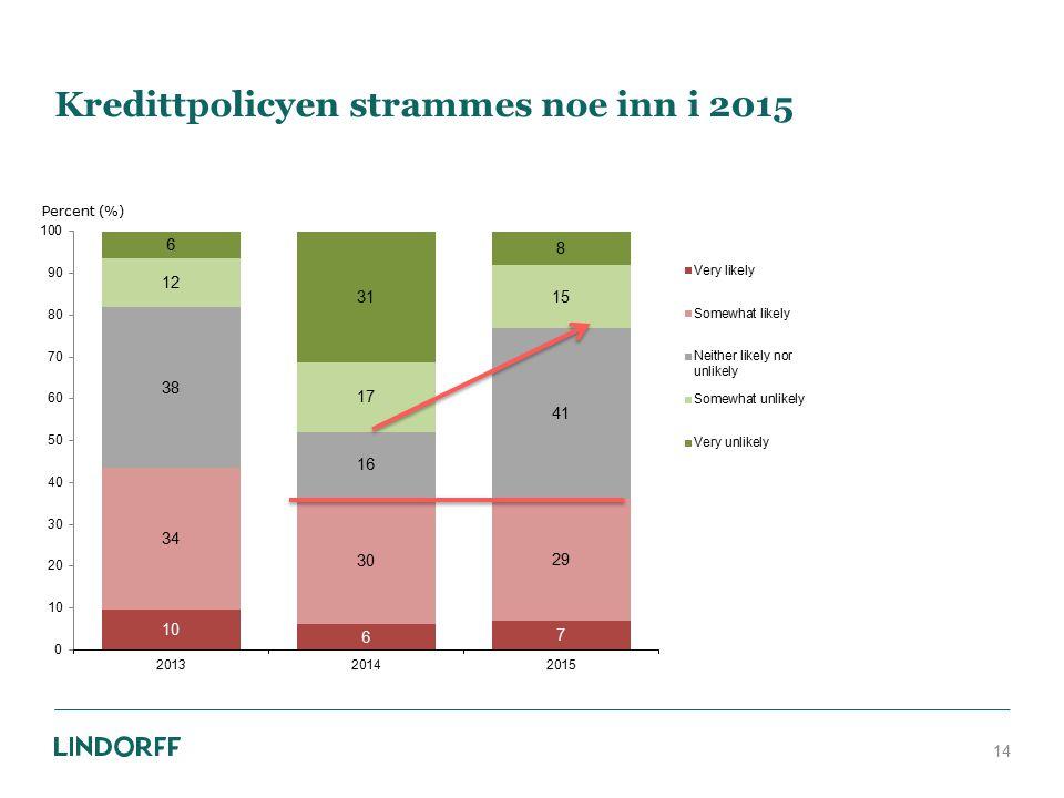 Kredittpolicyen strammes noe inn i 2015 14 Percent (%)