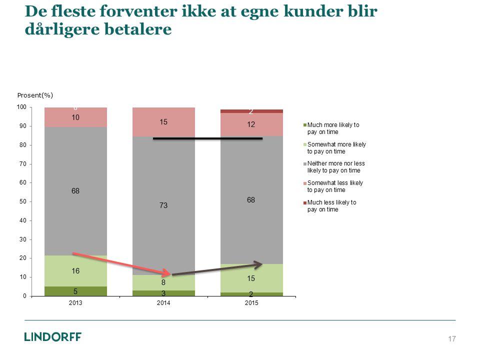 De fleste forventer ikke at egne kunder blir dårligere betalere 17 Prosent(%)
