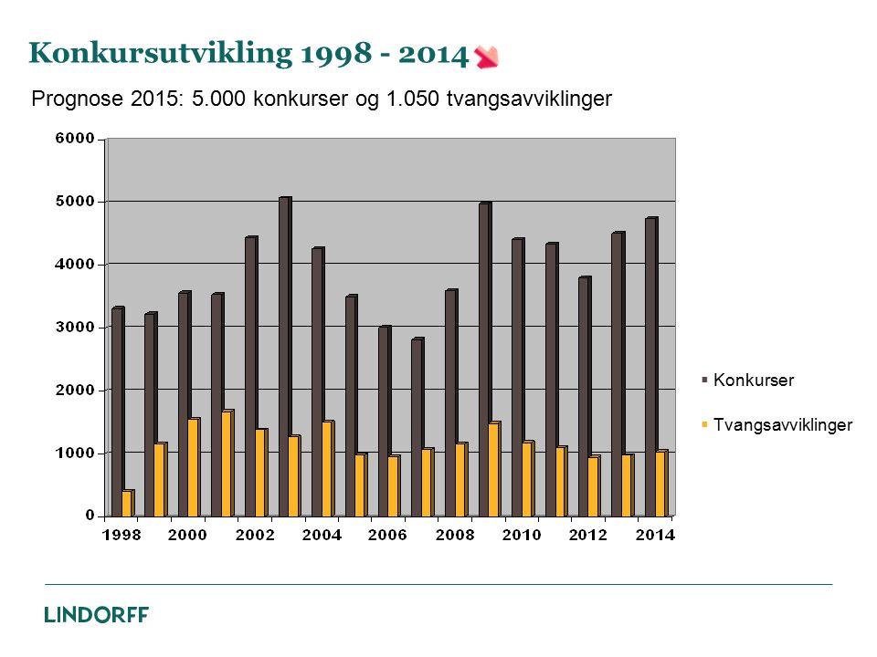 Konkursutvikling 1998 - 2014  Konkurser  Tvangsavviklinger Prognose 2015: 5.000 konkurser og 1.050 tvangsavviklinger