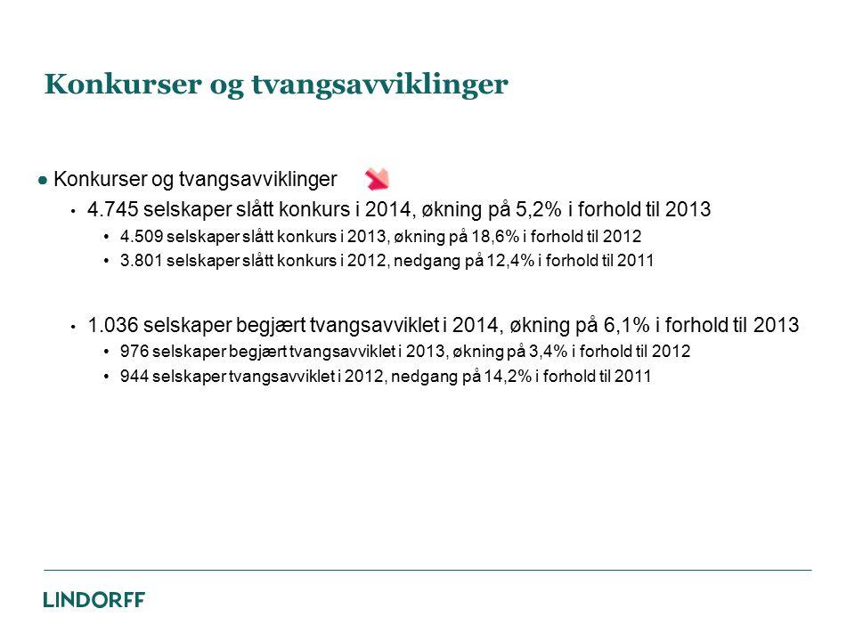 Konkurser og tvangsavviklinger ●Konkurser og tvangsavviklinger 4.745 selskaper slått konkurs i 2014, økning på 5,2% i forhold til 2013 4.509 selskaper