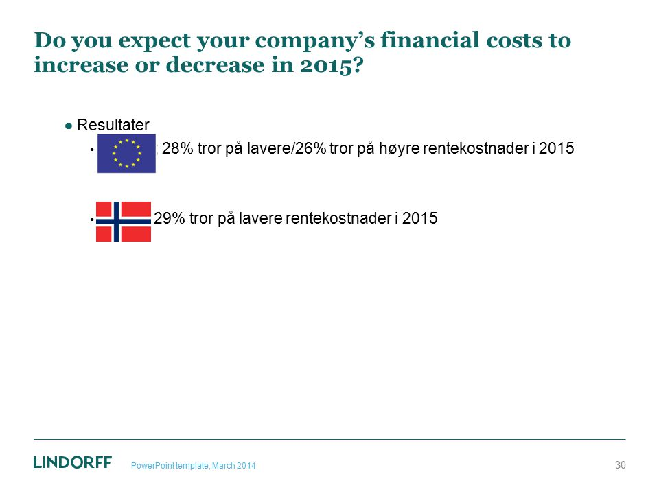 Do you expect your company's financial costs to increase or decrease in 2015? ●Resultater Europa; 28% tror på lavere/26% tror på høyre rentekostnader