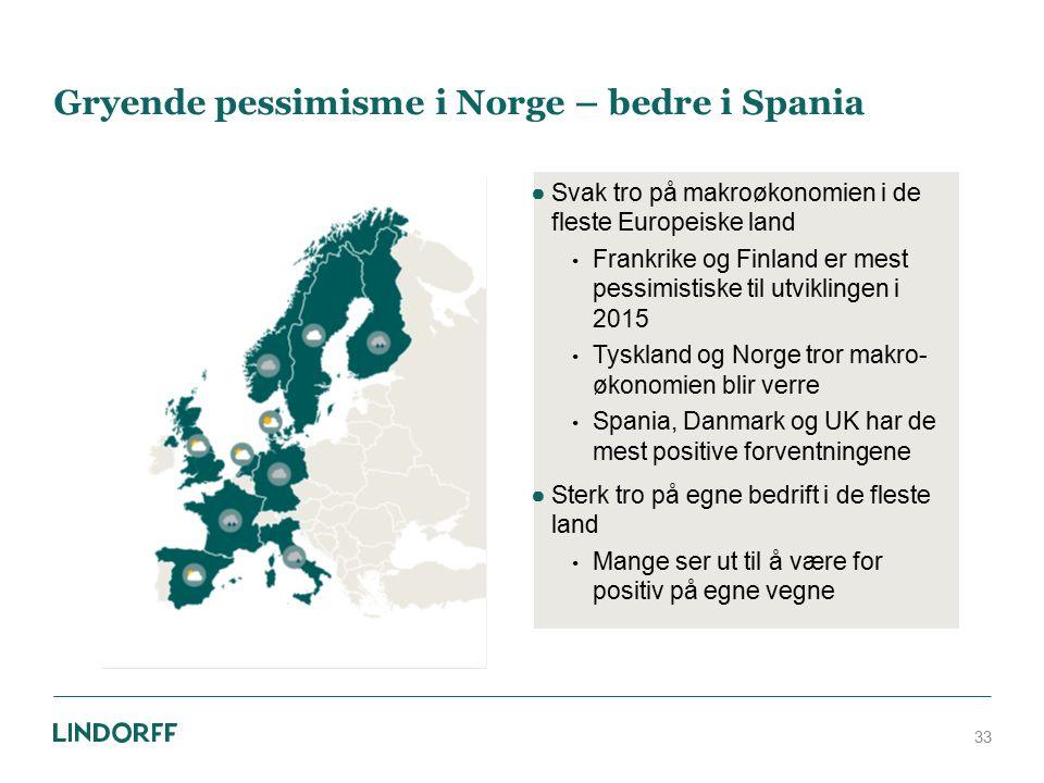 Gryende pessimisme i Norge – bedre i Spania ●Svak tro på makroøkonomien i de fleste Europeiske land Frankrike og Finland er mest pessimistiske til utv